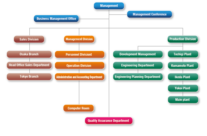 Corporate Profile  Organization ChartCorporate Information